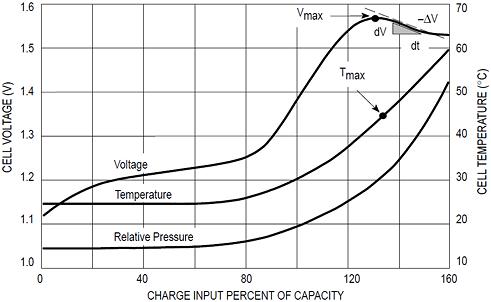 Зарядная характеристика Ni-Cd