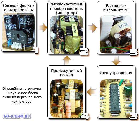 Упрощённая структура импульсного блока питания персонального компьютера