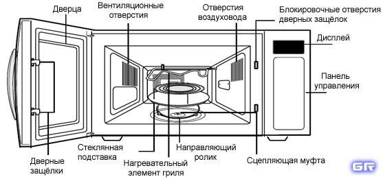 Принцип работы микроволновки реферат 5101