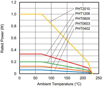 График снижения мощности для чип-резисторов серии PHT(Vishay)