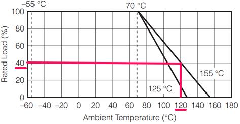 График снижения мощности (Power Derating Curve)