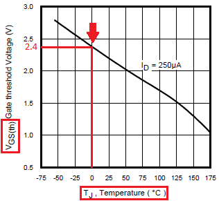 Зависимость порогового напряжения от температуры кристалла