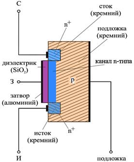 Упрощённая модель полевого транзистора с изолированным затвором