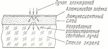 Люминесцентный слой