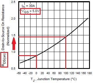Зависимость сопротивления открытого канала от температуры кристалла